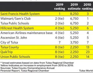 Job rankings